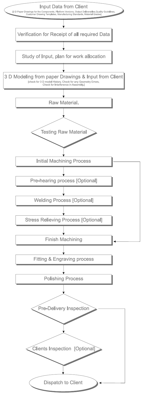 Friends Engineering Industries Pvt Ltd Process Flow Diagram Quality Chart
